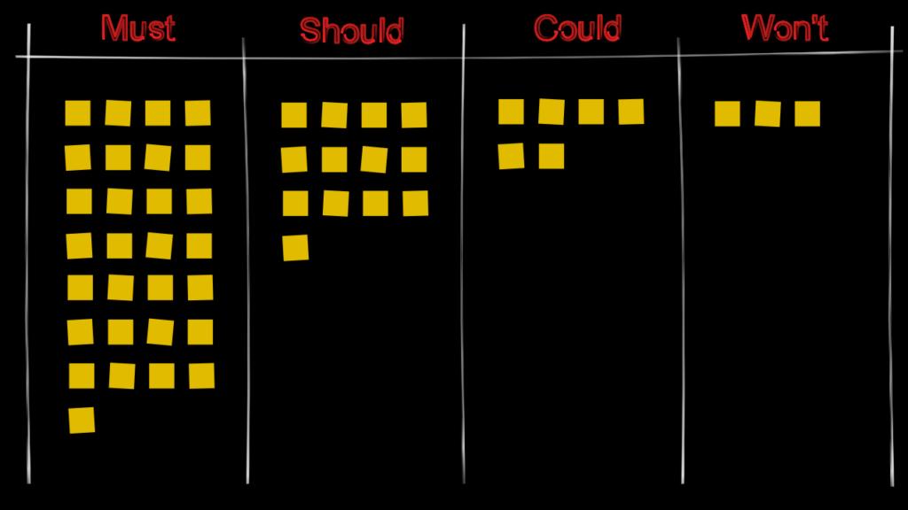 Klassifizierter Anforderungspool